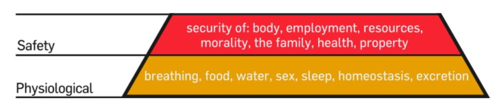 maslow's hierarchy of needs bottom two levels